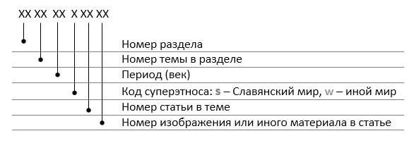 Структура кода страниц сайта Встарь, или Как жили люди