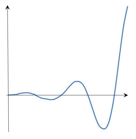 Построение циклоиды Золотого сечения. Шаг 3