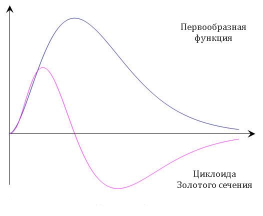 Построение циклоиды Золотого сечения. Шаг 4