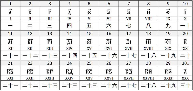Обозначения чисел в России, Риме и Китае – десятичные непозиционные системы - 1