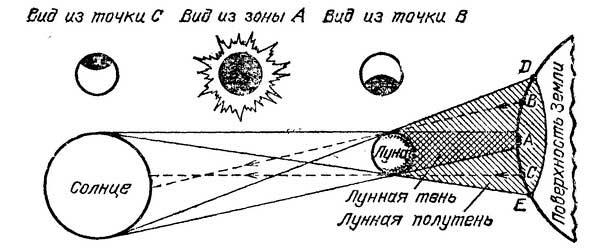 Схема образования затмения Солнца