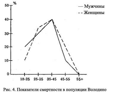 Рис. 4. Показатели смертности в популяции Володино, [21.59]