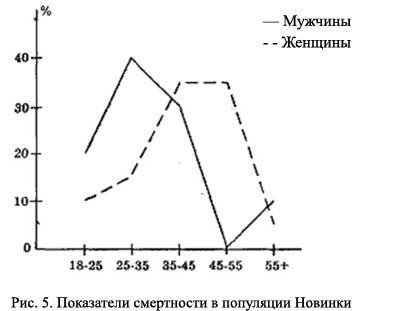 Рис. 5. Показатели смертности в популяции Новинки, [21.59]