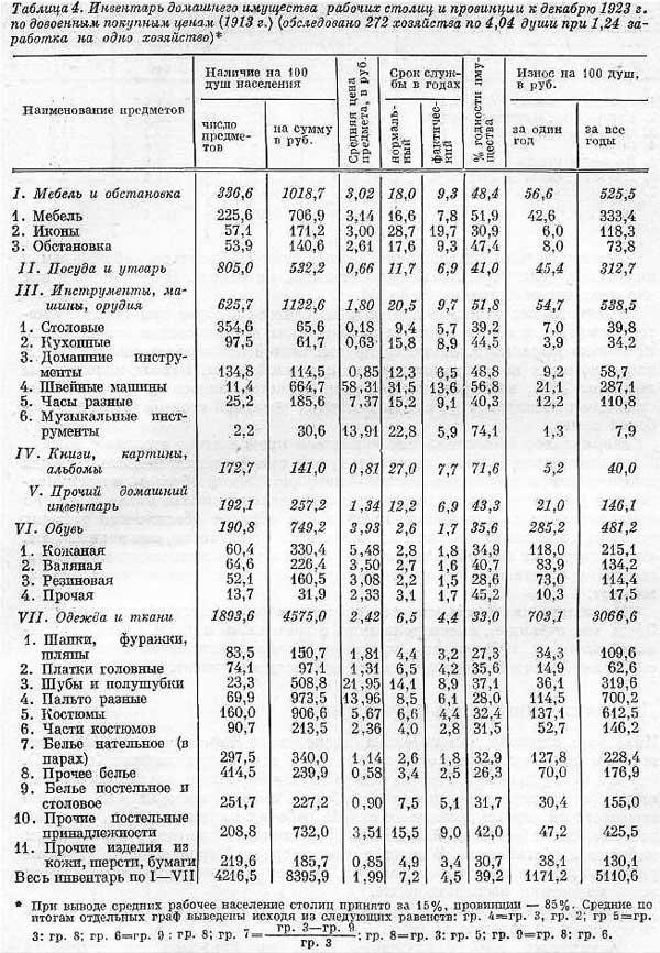 С.Г. Струмилин. Таблица 4. Инвентарь домашнего имущества рабочих столиц и провинции, 1923 год, [20.16]