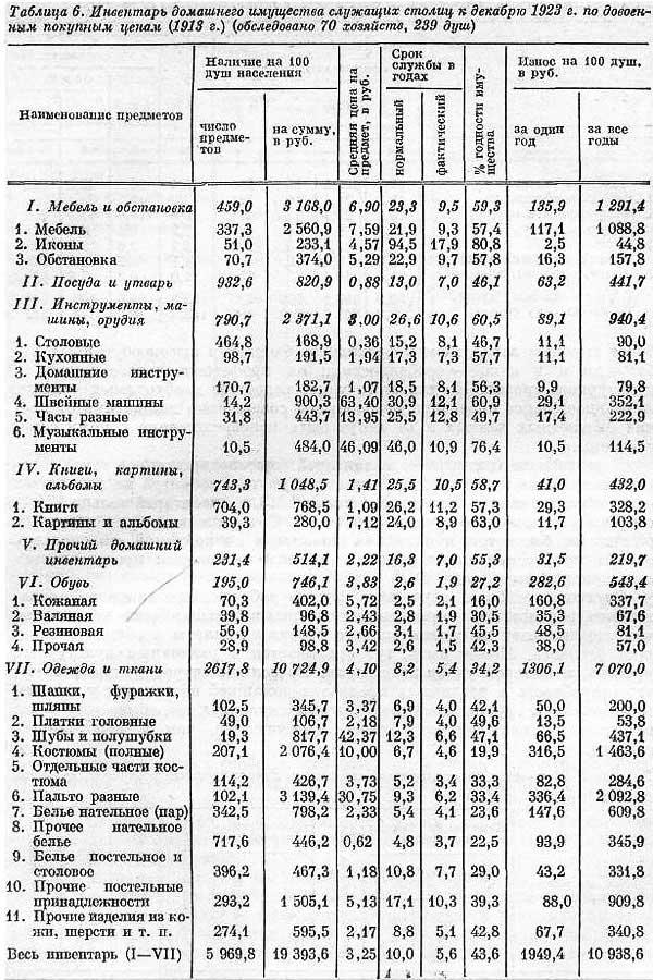 С.Г. Струмилин. Таблица 6. Инвентарь домашнего имущества служащих столиц и провинции, 1923 год, [20.16]