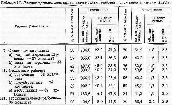 С.Г. Струмилин. Таблица 13. Распространение  книг и икон в семьях рабочих и служащих, 1924 год, [20.16]