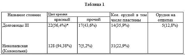 Таблица 1, [21.58]