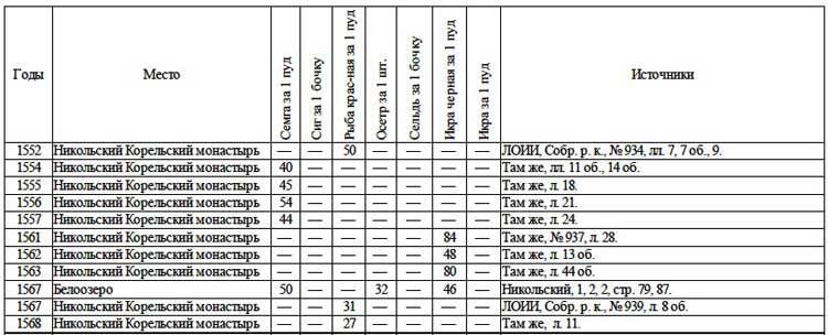 Цены на рыбу и рыбопродукты в XVI веке // А.Г. Маньков. Цены и их движение в Русском Государстве XVI века, Таблица 18