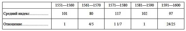 Коэффициенты движения цены на рыбу по десятилетиям второй половины XVI в.  // А.Г. Маньков. Цены и их движение в Русском Государстве XVI века, Таблица XII