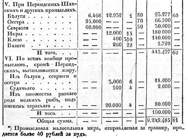 Стоимость выловленной рыбы в Каспийском бассейне Российской Империи в 1830 г., ч.3 // Е. Зябловский, Российская статистика, 1832 [19.40]
