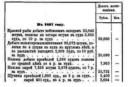 Григорий Потанин. Озеро Зайсан, добыча рыбы в  1837 и в 1840 гг.