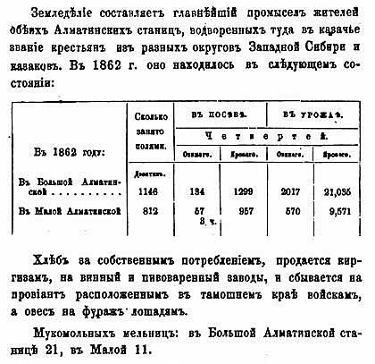Н.А. Абрамов. Алматы-Верное. Земледелие. Урожайность озимых и яровых, 1867