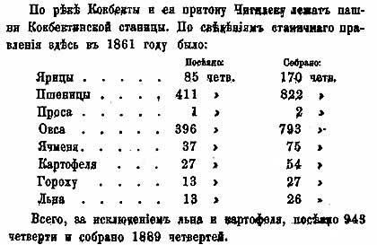 Григорий Потанин. Окрест озера Зайсан, 1863-1864 гг.