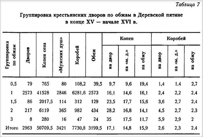 Л.Г. Степанова. Новгородское крестьянство на рубеже XV–XVI столетий, Табл. 7