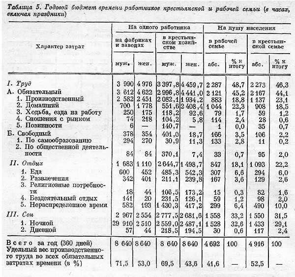 С.Г. Струмилин. Годовой бюджет времени работников крестьянской и рабочей семьи.