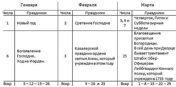 Роспись праздникам 1780 г. в месяцеслове Василия Рубана [18.107]. Часть I.