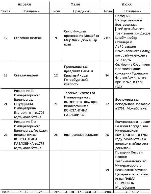 Роспись праздникам 1780 г. в месяцеслове Василия Рубана [18.107]. Часть II.