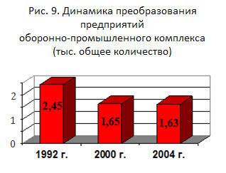 Отчет Счетной Палаты РФ, 2004 – Рис. 9. Динамика преобразования предприятий оборонно-промышленного комплекса (тыс. общее количество)