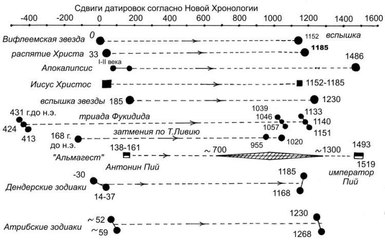 А.Т. Фоменко и Г.В. Носовский. Сдвиги хронологии, http://chronologia.org/seven1/im/1k-6-128.jpg