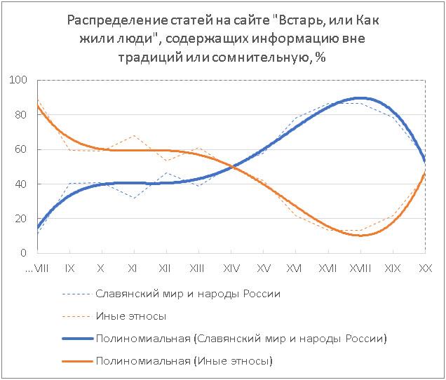 А.К. Гоголев. Распределение статей на сайте