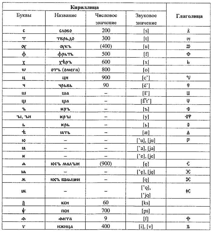 М.Л. Ремнёва. Старославянский язык: учебное пособие, 2004. Рис. 1