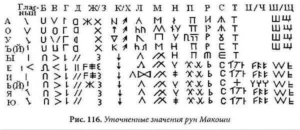 В.А. Чудинов. Расшифровка древнеславянского текста на рунице