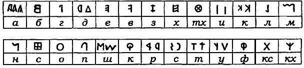 В.С. Леднёв. Базовая русско-венетская азбука начала первого тысячелетия до н.э.; [21.61]
