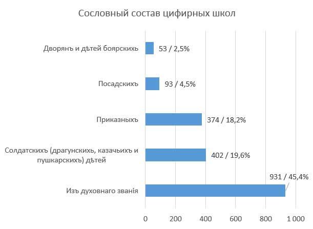 П.Н. Милюков. Сословный состав цифирных  школ