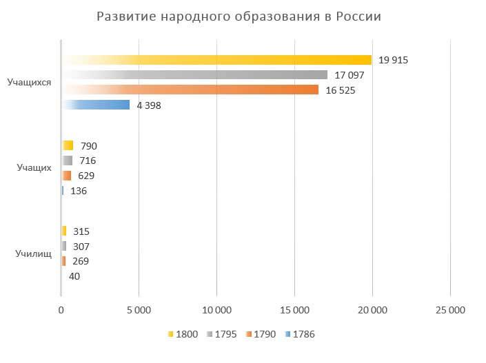 П.Н. Милюков. Развитие народного образованя в России, 1786-1800 гг.
