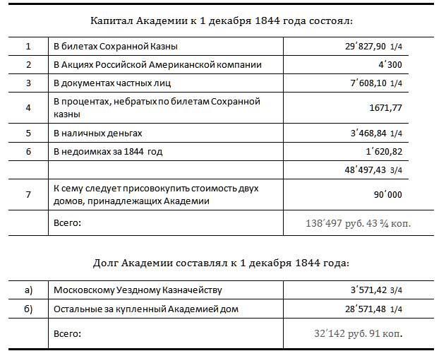 Капитал и долг Московской Практической Коммерческой Академии на 1844 год. По материалам [19.37]