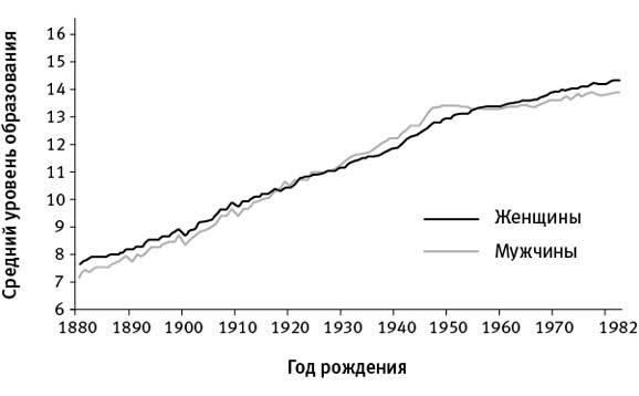 А. Марков, Е. Наймарк. Средний уровень образования жителей США (измеряемый по числу лет, затраченных на обучение) в зависимости от года рождения. Видно, что данный показатель неуклонно рос все последнее столетие. Этот рост, очевидно, связан с социальными, культурными и экономическими изменениями, а вовсе не с генетико