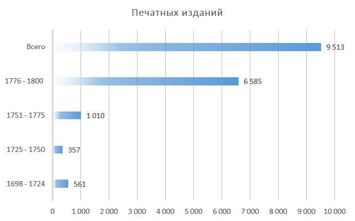 П.Н. Милюков. Печатных изданий в России, 1698-1800 гг.