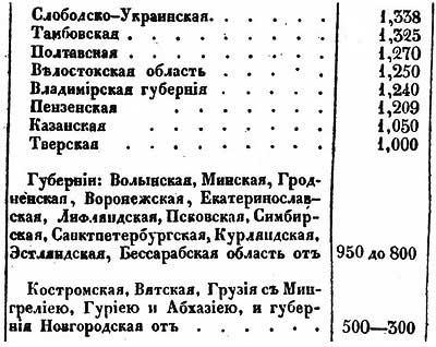 Плотность народонаселения по губерниям Российской Империи в 1830 году, ч.2 // Е.Ф. Зябловский [19.40]
