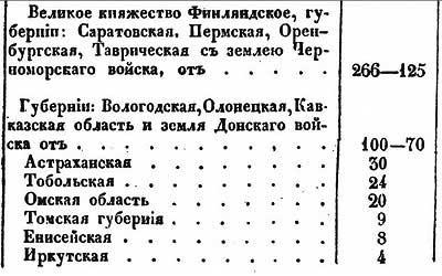 Плотность народонаселения по губерниям Российской Империи в 1830 году, ч.3 // Е.Ф. Зябловский [19.40]