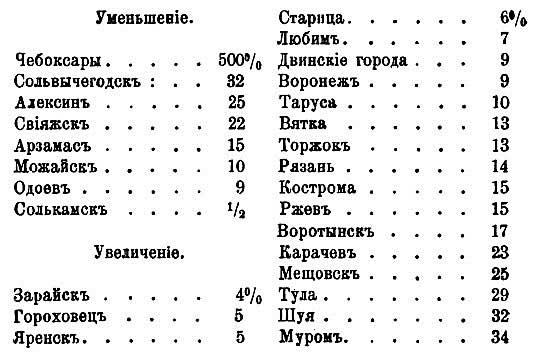 С.К. Богоявленский. Данные об изменении числа дворов по городам России с 1620-х годов до первой переписи-1