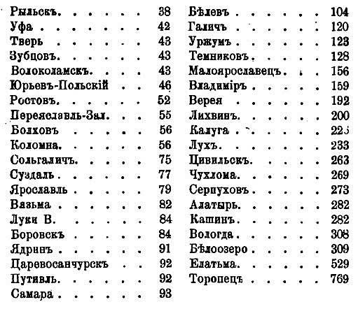 С.К. Богоявленский. Данные об изменении числа дворов по городам России с 1620-х годов до первой переписи-2