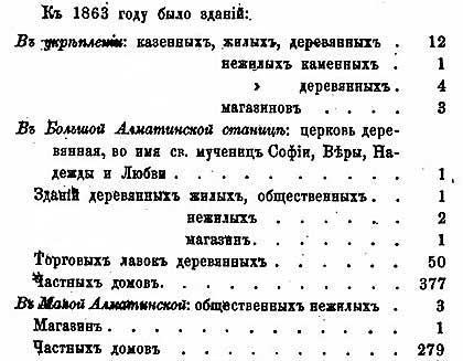 Н. А. Абрамов.  Алматы-Верное: заселение и обустройство, 1867