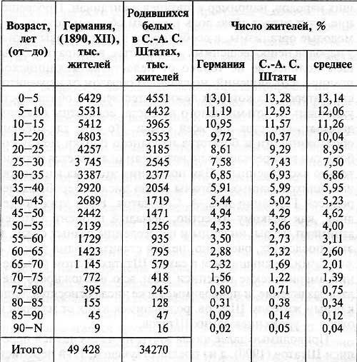 Д.И. Мендлеев. Численность населения Германии в конце XIX века