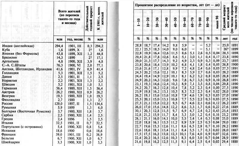 Д.И. Мендлеев. Численность населения иных стран
