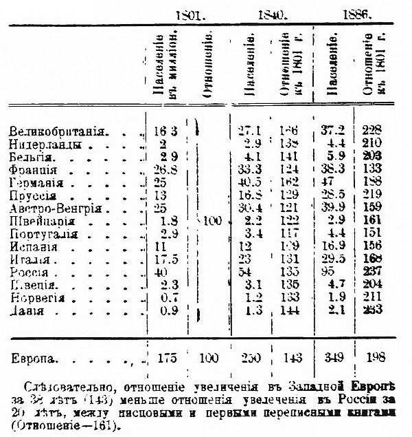Сведения о приросте населения Европы в среднем за 1865-1883 гг. // С.К. Богоявленский, 1898 [19.41]