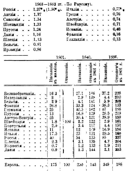 С.К. Богоявленский. Данные об среднем приросте населения в странах Европы между 1865 и 1883 годами