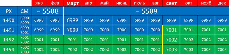 А.К. Гоголев. Фрагмент таблицы перевода дат от СМ к РХ для 7000 года от СМ. N1