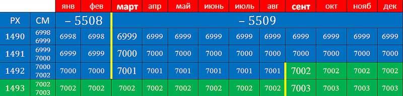 А.К. Гоголев. Фрагмент таблицы перевода дат от СМ к РХ для 7000 года от СМ. N2