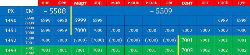 А.К. Гоголев. Фрагмент таблицы перевода дат от СМ к РХ для 7000 года от СМ. N3