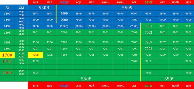 А.К. Гоголев. Таблица перевода дат от СМ к РХ для 7000 года от СМ
