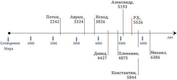 «Начало» земли Русской. Реконструкция хронологии по Софийской летописи