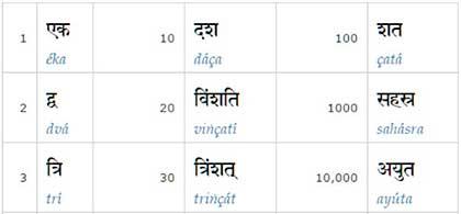 Числительные санскрита