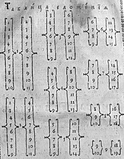 Л.Ф. Магницкий. Арифметика. Таблица сложения