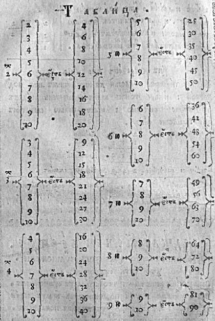Л.Ф. Магницкий. Арифметика. Таблица умножения