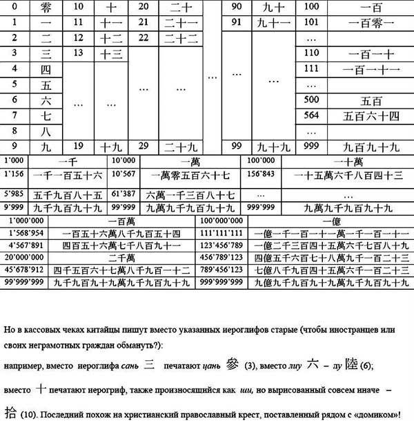 Китайская система записи чисел